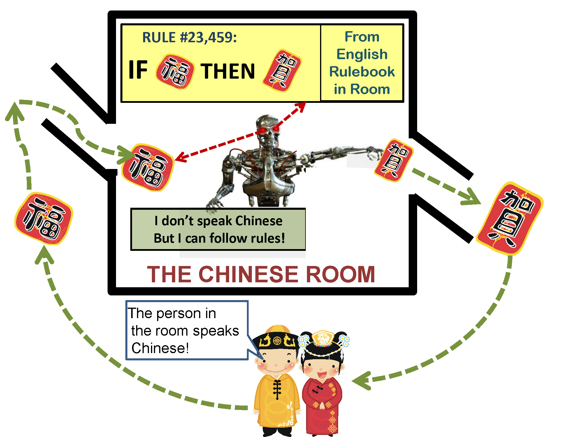 argument chinese essay room I agree with you, timothy the point of the chinese room argument (for searle) is to demonstrate a process where an outside party would see correct translation from.