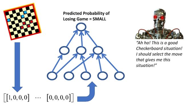 Example of a deep learning neural network implementing a value function for playing checkers.