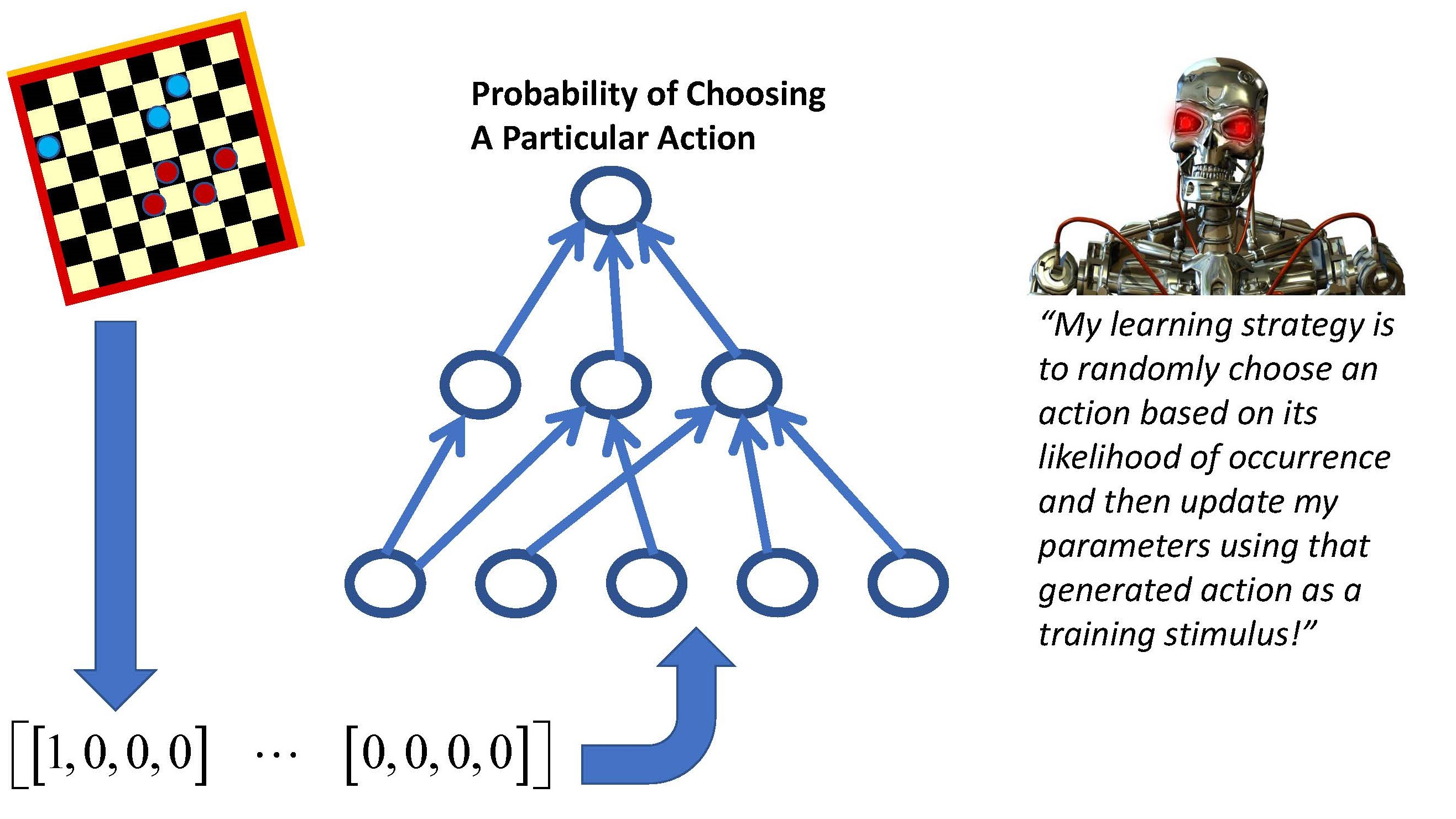 reinforcement learning and its relationship to supervised